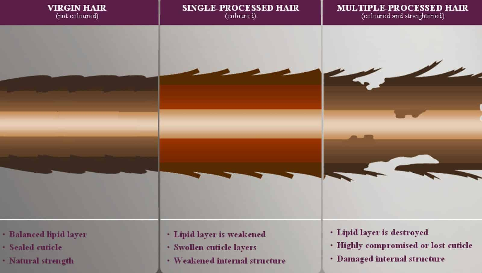 Avoid heat treating your hair